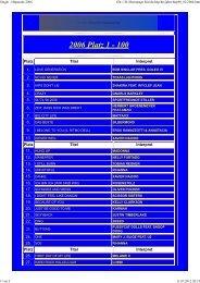 2006 Platz 1 - 100