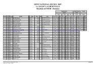 (ClassCimes - R\351sultat : JUNIOR - Hommes/Qualifications)