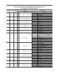 Dicionário de variáveis da PNAD 2006 - arquivo de domicílios ... - Page 3
