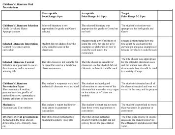 istep writing rubric Istep 2016 grades 3-8 math grade 10 grades 3-8 ela grades 3-8 science english/language arts constructed reponse rubric 6 pt writing rubric grammar and usage rubric applying rubrics guidelines editing checklist instructional and assessment guidelines grade 10 editing rubric grade 10.