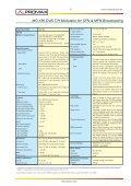 DVB-T and DVB-H modulator - MO-180 - Page 2