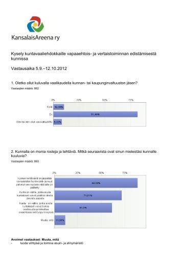 Tutustu kyselyn tuloksiin täällä - Kansalaisareena