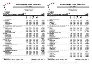 Palmarès Samedi - Comité de Bretagne de Gymnastique