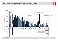 Einbrüche der Konjunktur in Deutschland (BIP)