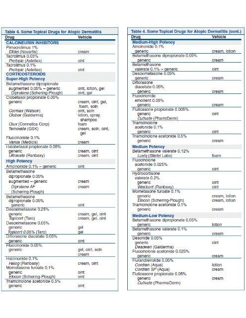 Steroid potency comparison chart alpha pharma testorapid reviews
