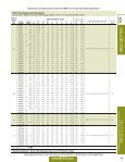 Open Performance Data Table - SI/Metric units - Page 2
