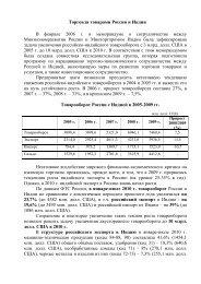 Торговля товарами России и Индии В феврале 2006 г. в ...