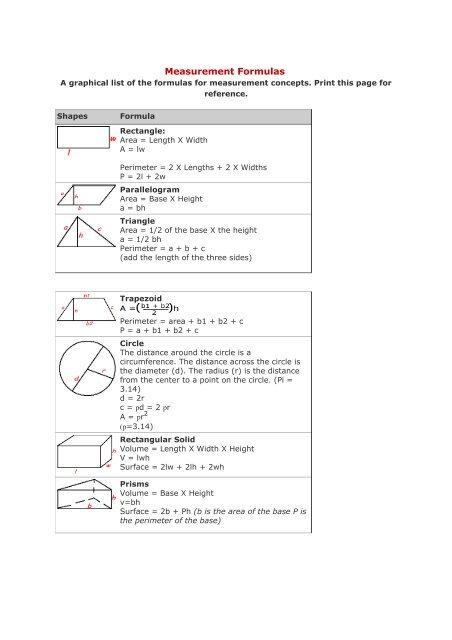 Measurement Formulas [.pdf] - Cheat Sheet