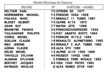 Liste des Engagés 2008 - 3A66