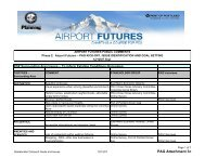 Stakeholder Outreach Goals and Issues - PDX Airport Futures