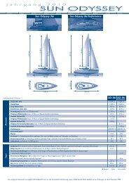 INV SO36i ALL 11/09 - Chantier Naval JEANNEAU