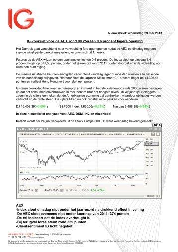 IG voorziet voor de AEX rond 08.25u een 0,6 procent lagere opening