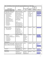 Table 2. 2012 AGS Beers Criteria for Potentially - American ...