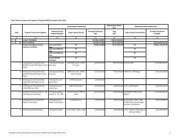 Perubahan Rencana Kerja Pemerintah Daerah (P ... - Bappeda Depok