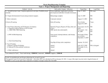 Work Plan/Reporting Template Task 1 - Spartanburg County