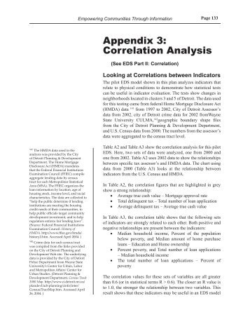 Appendix 3: Correlation Analysis - Data Driven Detroit