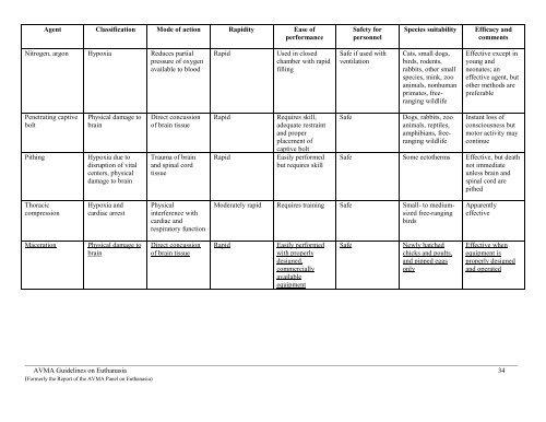 AVMA Guidelines on Euthanasia - aaalac