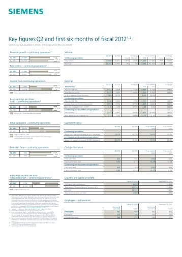 Key Figures and Financial Statements Q2 FY 2012 ... - Siemens