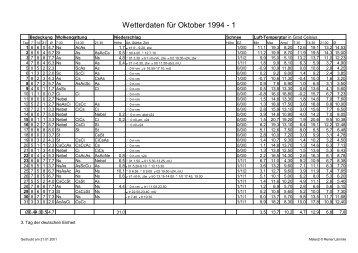 Wetterdaten für Oktober 1994 - 1