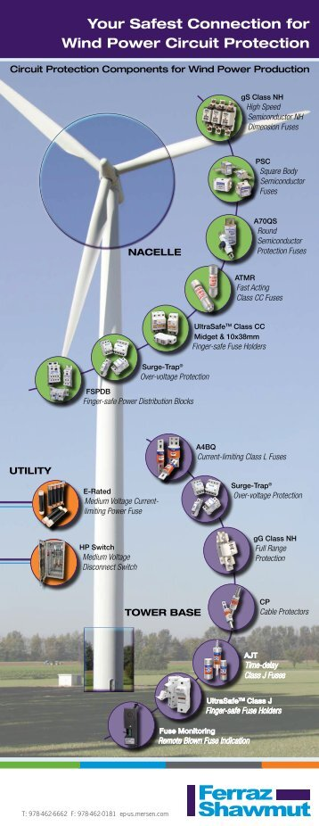Your Safest Connection for Wind Power Circuit Protection - Mersen