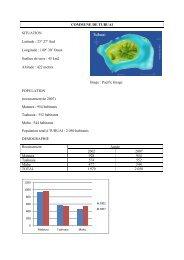 COMMUNE DE TUBUAI SITUATION Latitude : 23° 27' Sud ...