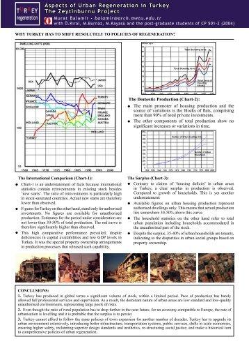 Aspects of Urban Regeneration in Turkey The Zeytinburnu Project