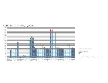 2008 2009 2010 2011 Diesel Gas-LPG Elektricitet Flex ... - Movia
