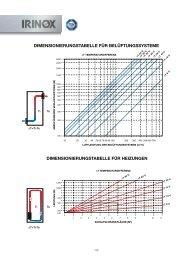 Belueftungssysteme Schaltschrankheizungen Thermostate