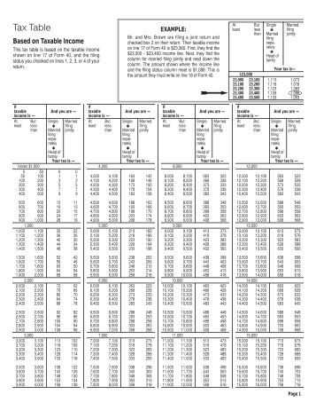 Alabama Department Revenue Property Tax