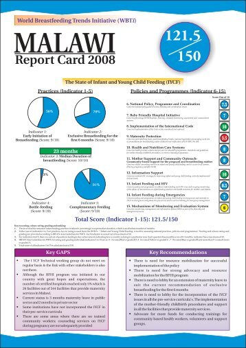 Report Card - World Breastfeeding Trends Initiative