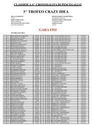 Classifica 4° crono pescegallo 28 dic 2008 - Sportdimontagna.com