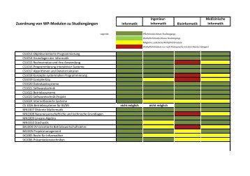 Zuordnung von Wahlpflichtmodulen - MNI