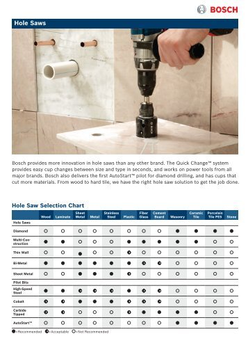Hole Saws - Bosch Power Tools