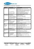 Brukerhåndbok - Partnerline AS - Page 7
