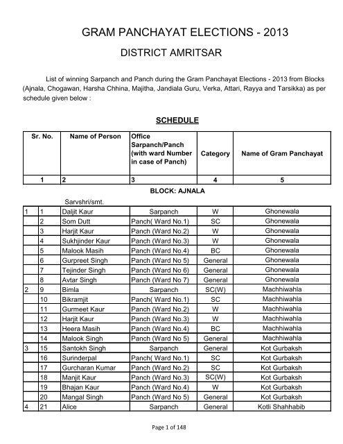 Winning Sarpanch & Panch-Gram Panchayat     - District Amritsar