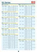 DIN Series - Rainbow Technologies - Page 5