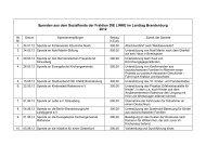 Spenden aus dem Sozialfonds der Fraktion DIE LINKE im Landtag ...