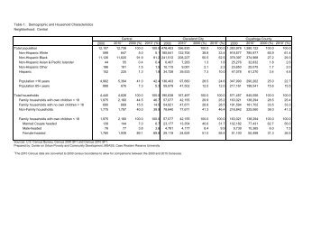 Table 1: Demographic and Household Characteristics ... - neo cando