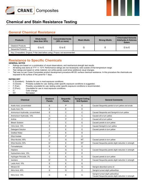 Chemical and Stain Resistance Testing - Crane Composites