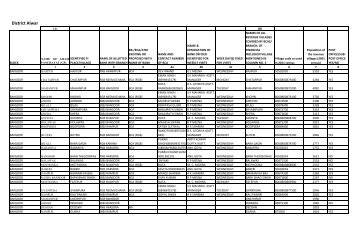 Service Area Plan - District Alwar