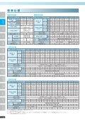 WJ200シリーズ - 株式会社 日立産機システム - Page 6