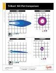 Trilliant® ISO Plot Comparison - Page 6