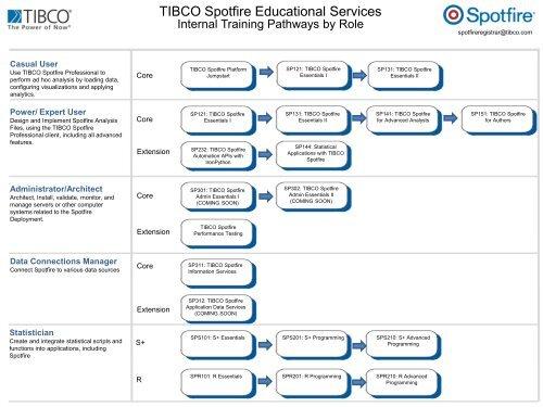 TIBCO Spotfire Educational Services - TIBCO Spotfire Community