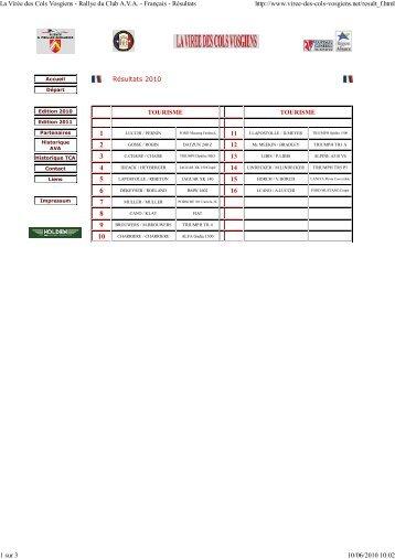 Classement 2010 - 3A66