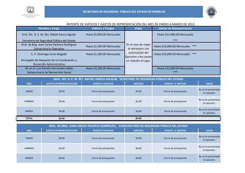 viáticos y gastos de representación 2012. - Gobierno del Estado de ...