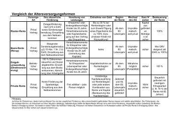 Vergleich verschiedene Anbieter - Vereinigung Evang ...