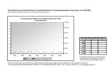 Entwicklung der Neuabschlüsse an Auszubildenden in Schleswig ...