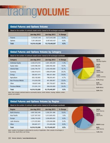 View PDF - Futures Industry Association