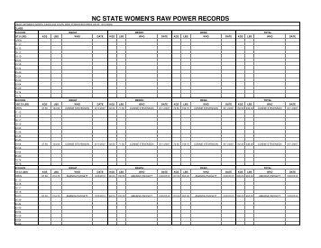 nc state women's raw power records - Carolina Powerlifting