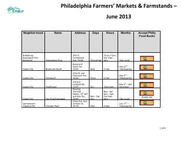 participating farmer's markets - Food Fit Philly
